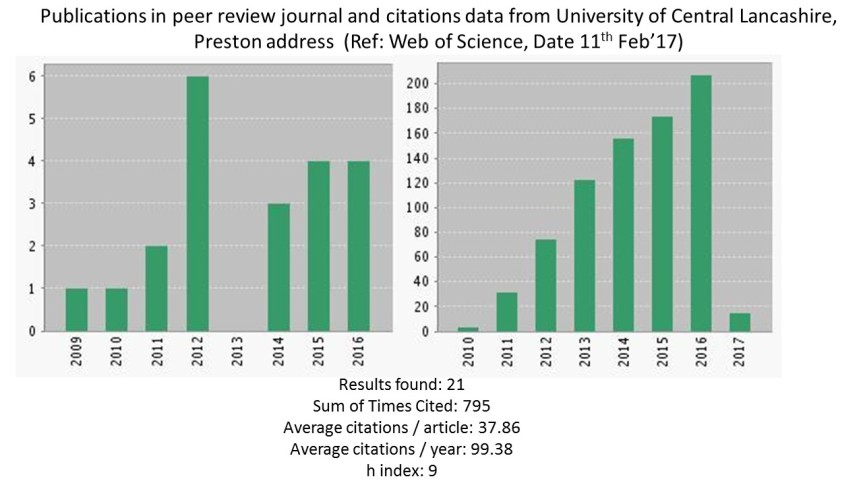 publications-and-citations-data-from-uclan-preston